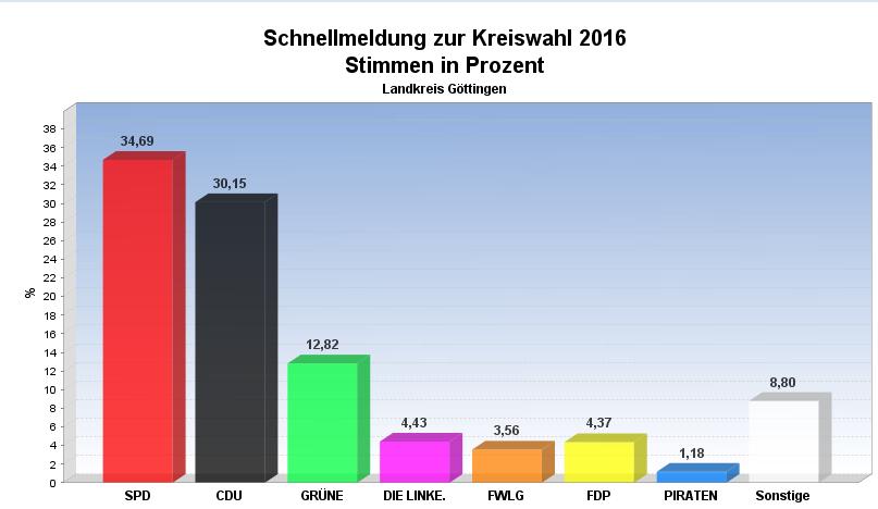 Wahlergebnisse Landkreis Göttingen
